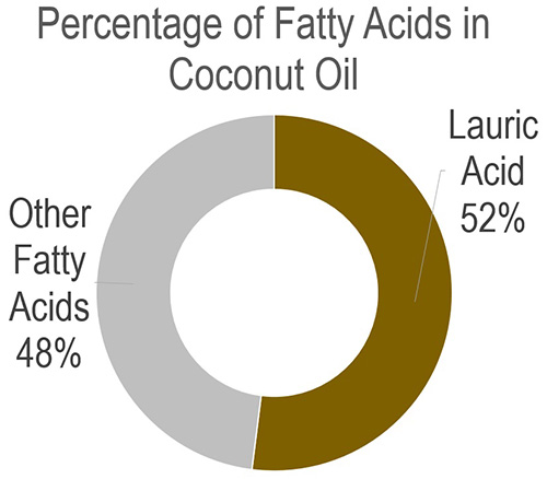 Percentage-of-Fatty-Acids-in-Coconut-Oil_V3